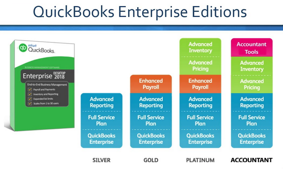 QuickBooks Enterprise editions