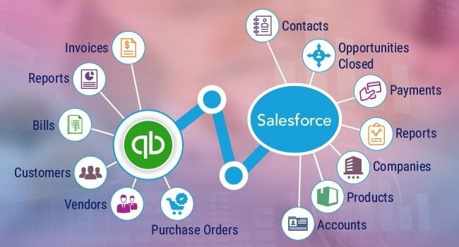 Salesforce and QuickBooks Integration