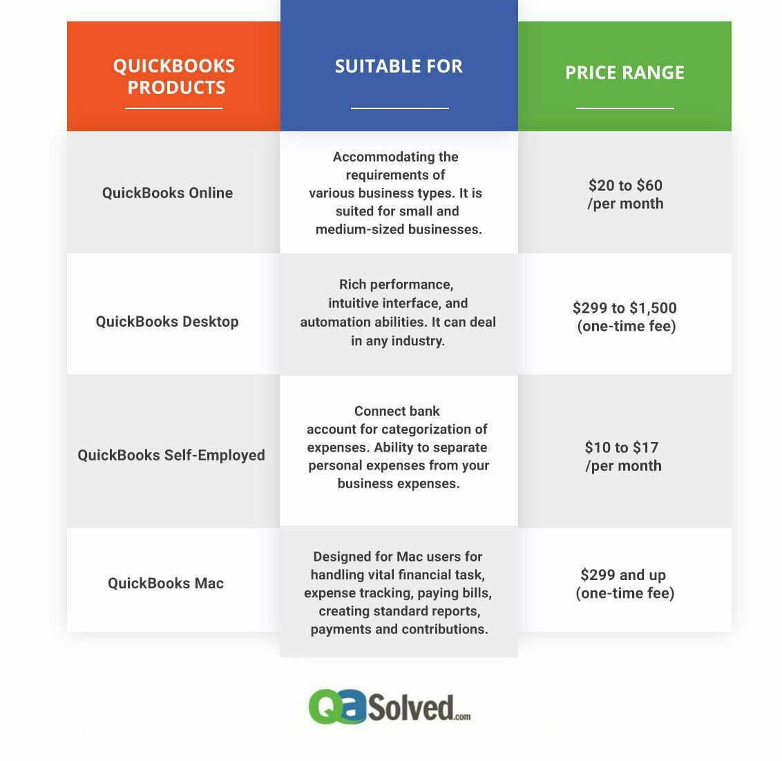 quickbooks version types infographic
