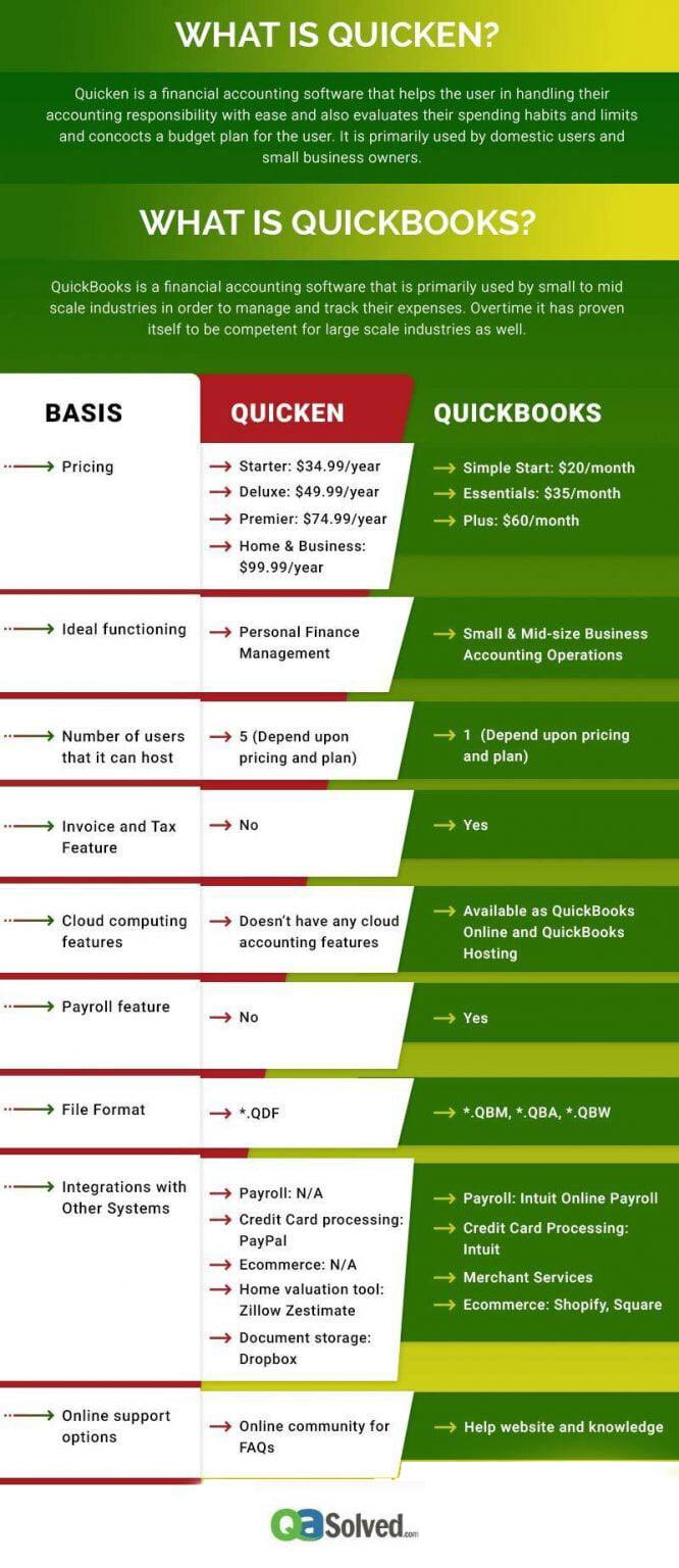 quicken vs quickbooks infographic