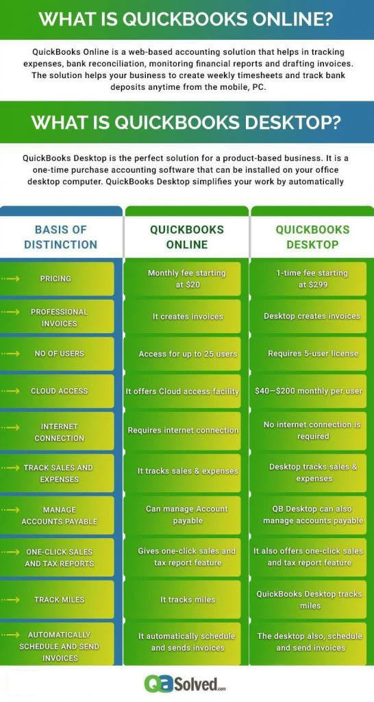 quickbooks online vs quickbooks desktop infographic