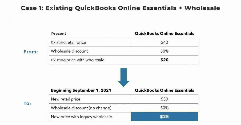 existing quickbooks online essentials and wholesale