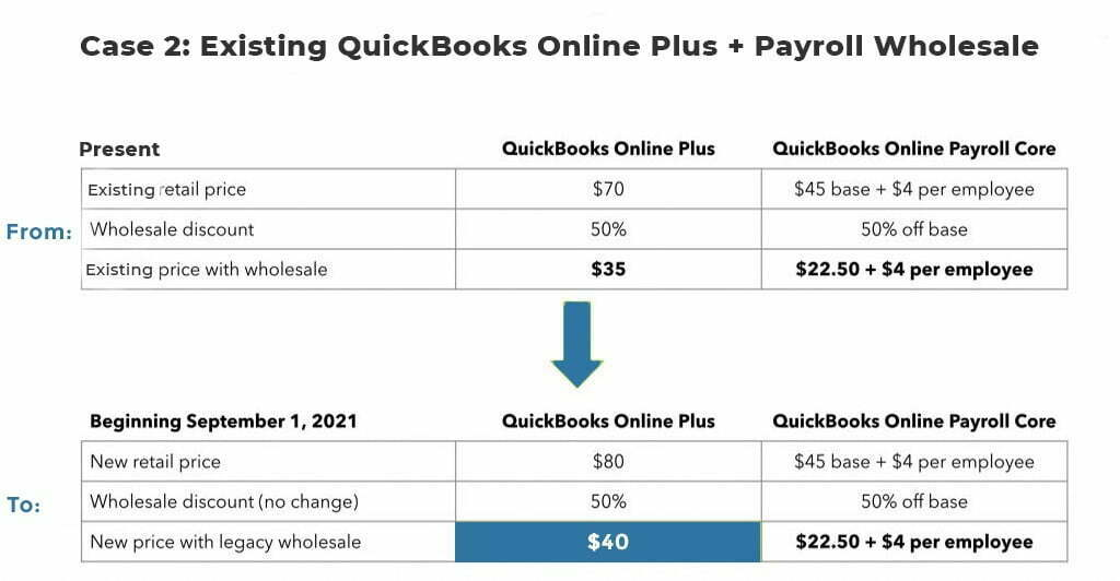existing quickbooks online plus and payroll wholesale